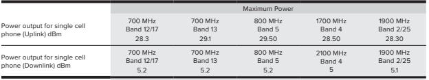 Drive Reach Uplink and Downlink power Chart