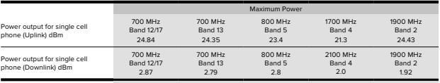 Drive X Uplink and Downlink power Chart