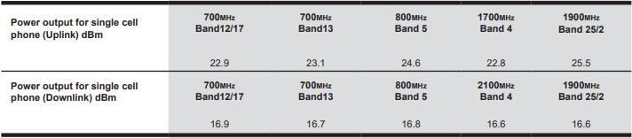Enterprise 4300 uplink and downlink power output