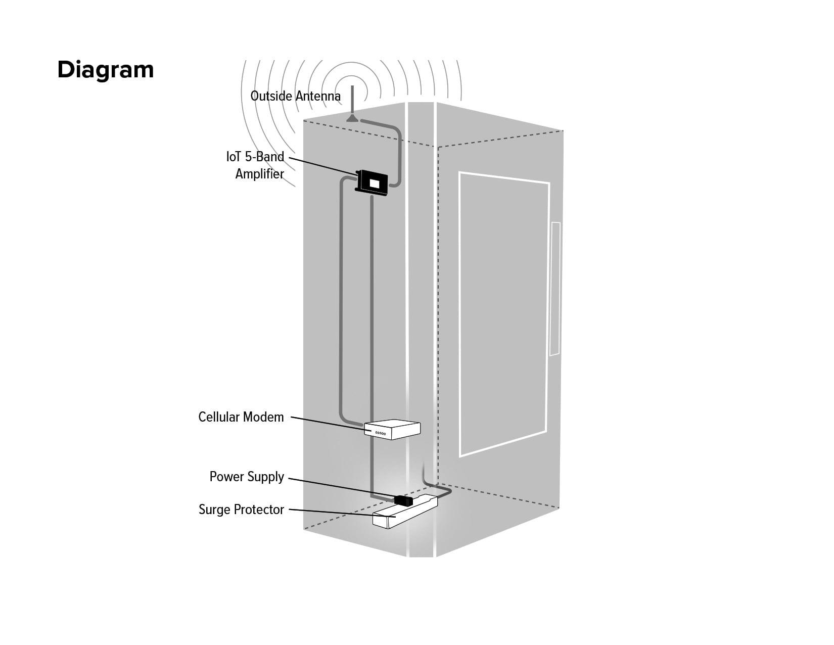 IoT_5-Band_Diagram-min