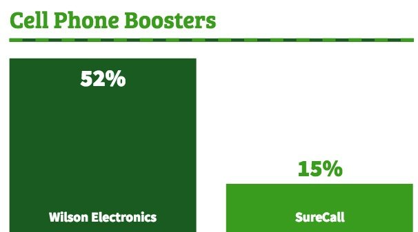 Cell phone boosters