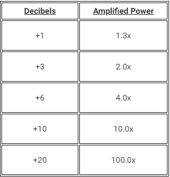 decibal and amplified power chart