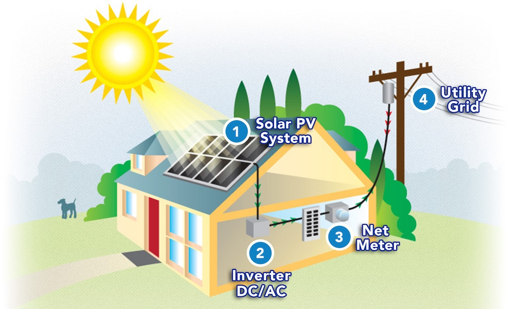 What Is Net Energy Metering