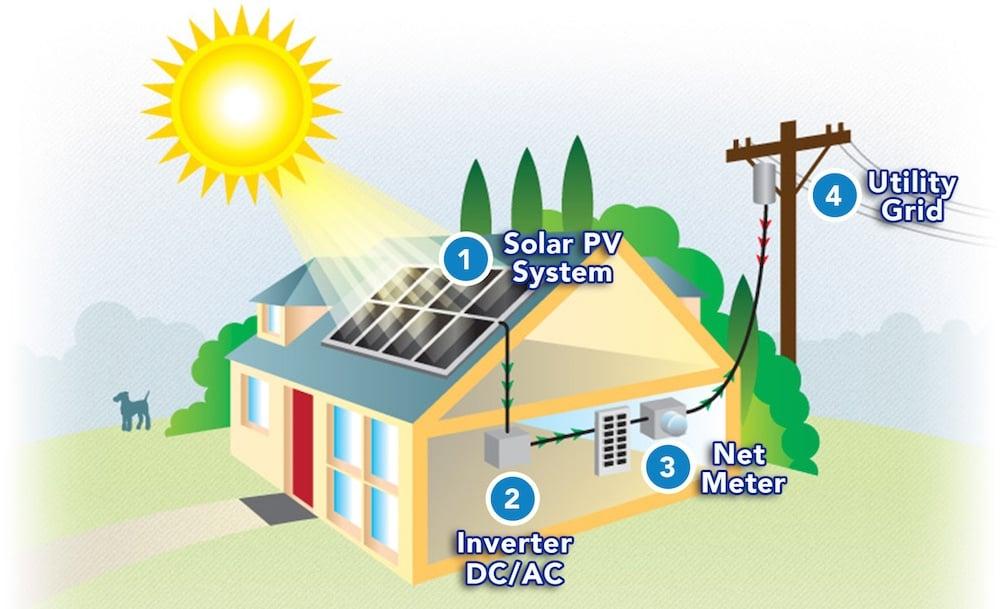 Net Energy Metering : What is net energy metering