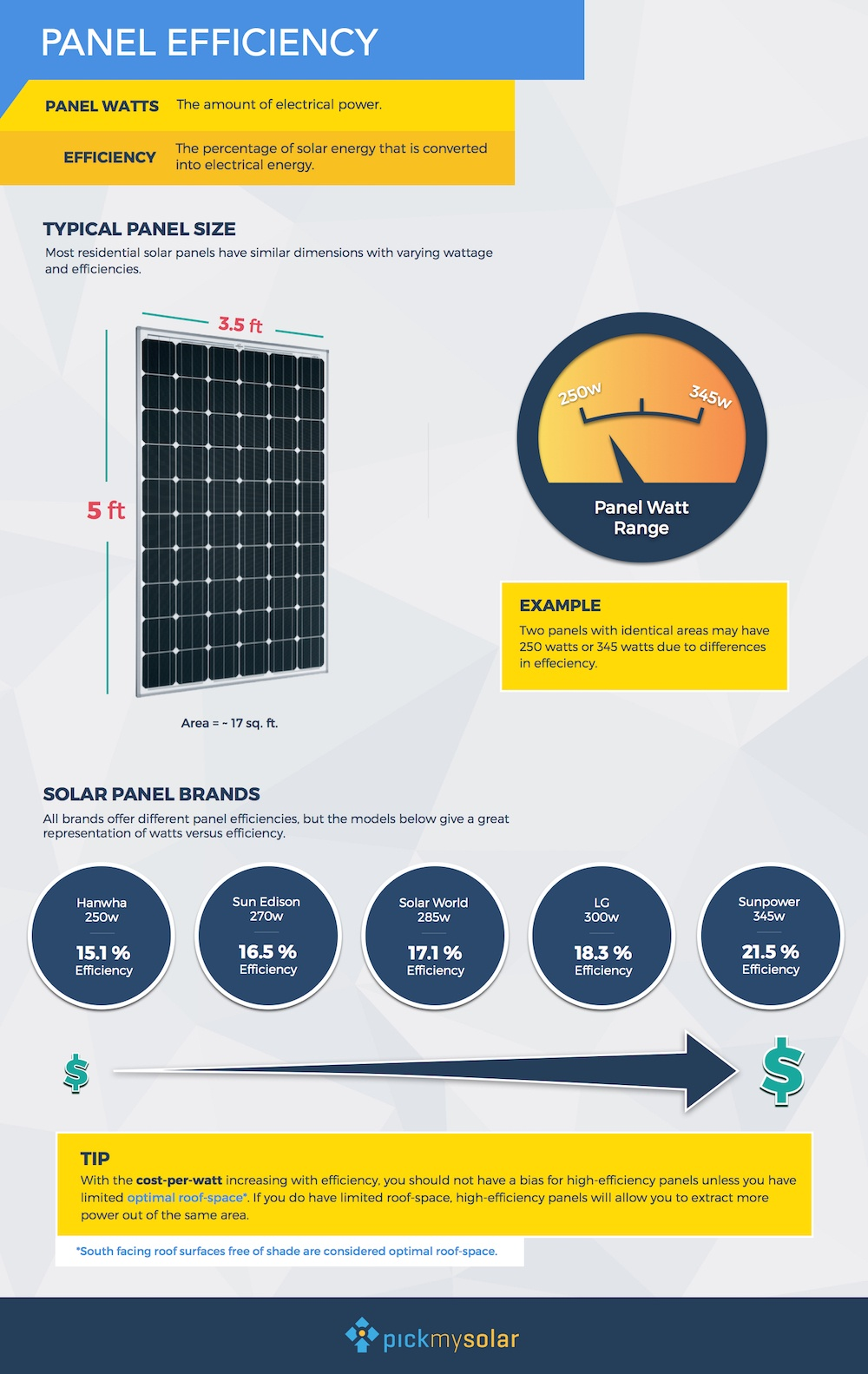 Does Solar Panel Efficiency Really Matter