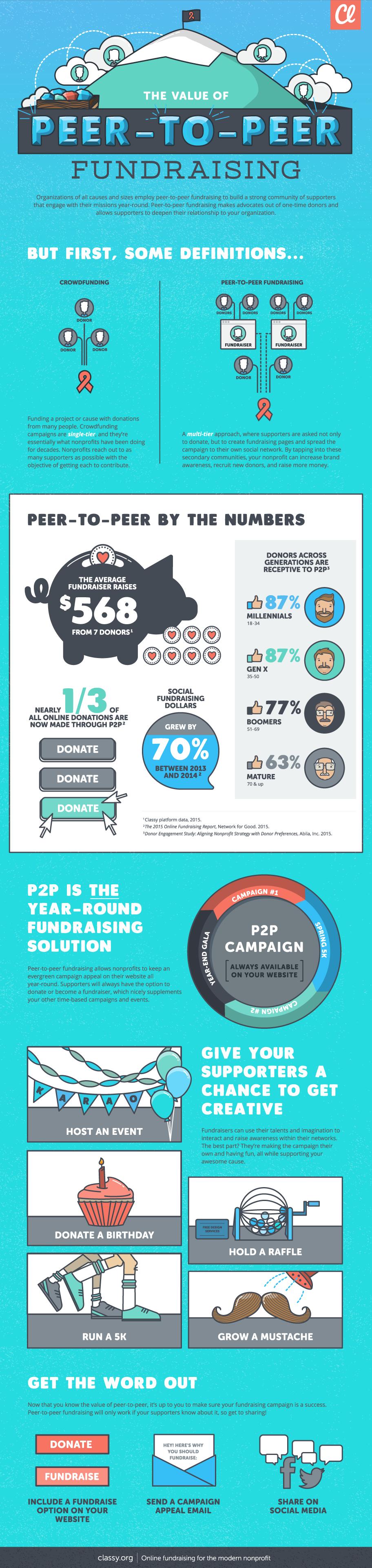 classy-value-of-p2p