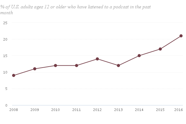 Chart of U.S. adults who have listened to a podcast