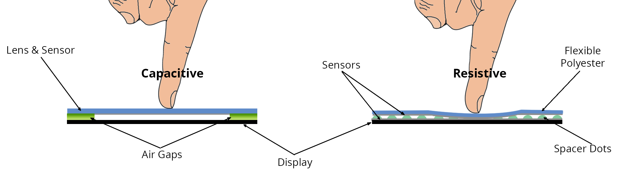 Capacitive vs Resisitive.png