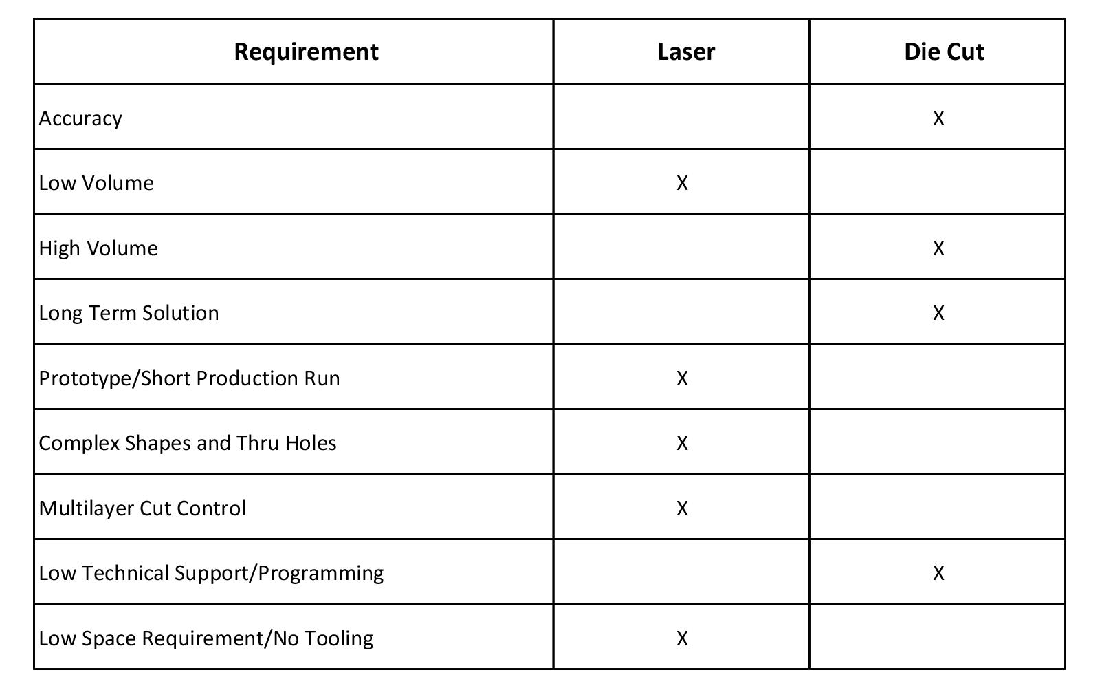 Laser v Die Cut Chart.png