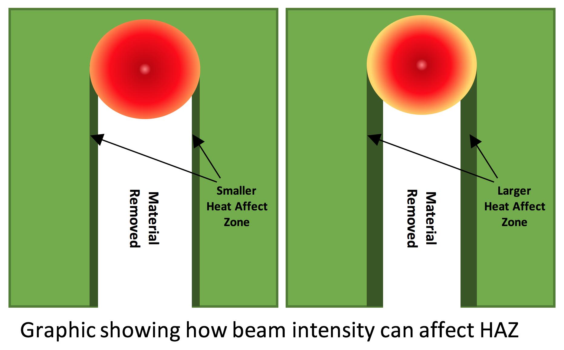 Xymox - Laser beam intensity affects HAZ