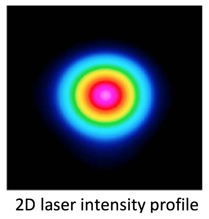 Xymox - 2D laser intensity profile