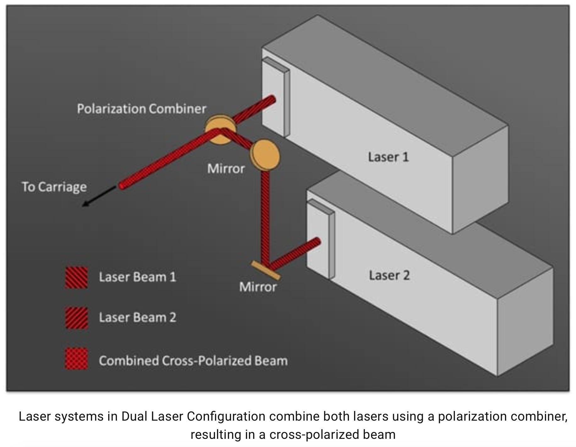Dual Laser Configuration