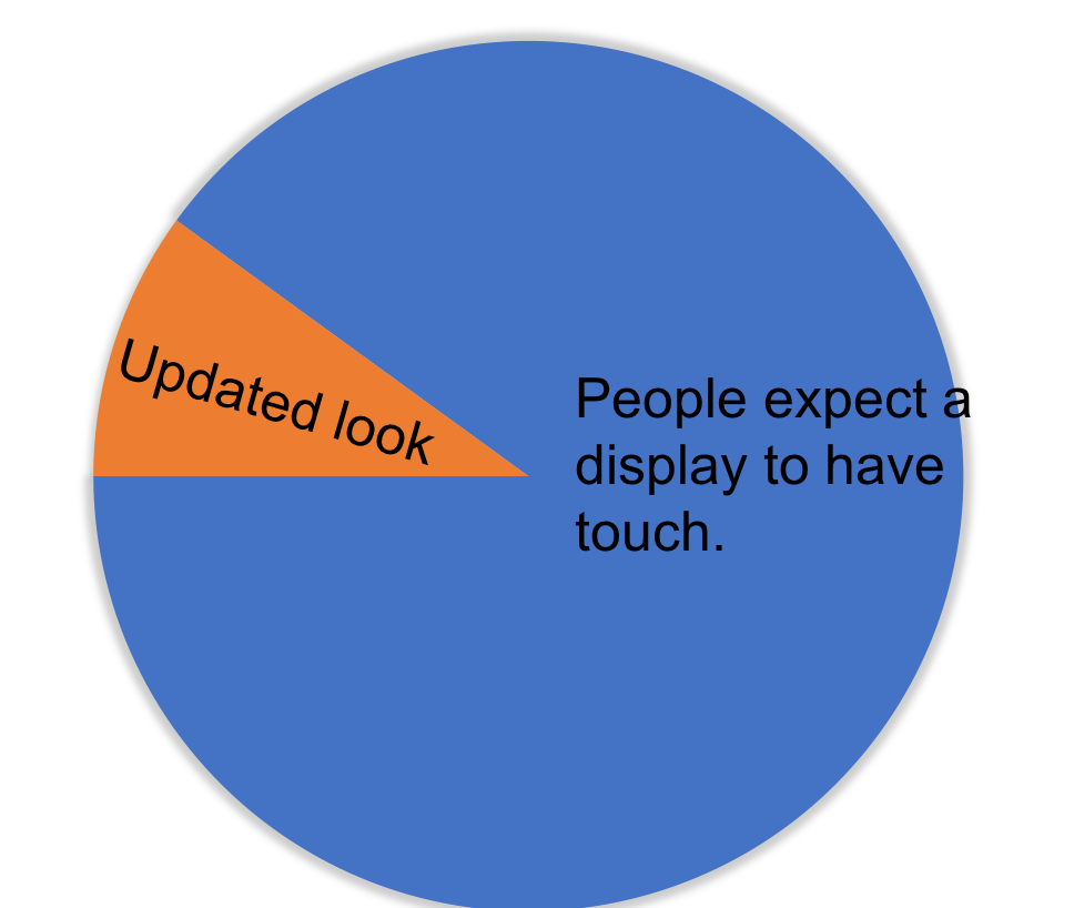 Why Touch Sensors Chart