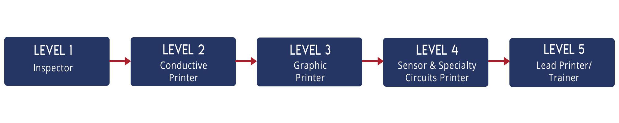 XSSP Levels