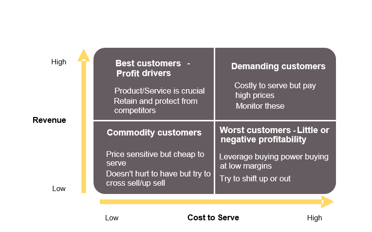 Improve Profitability by Understanding Your Cost to Serve