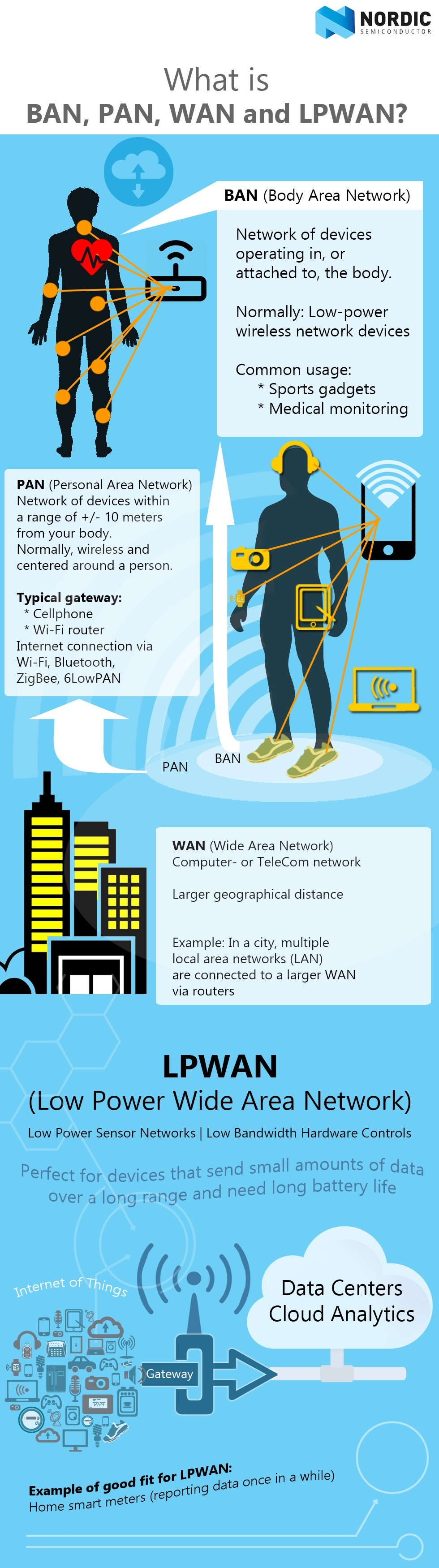 011-What-is-PAN-BAN-WAN-and-LPWAN-types-of-area-networks-nordic-semiconductor2.jpg