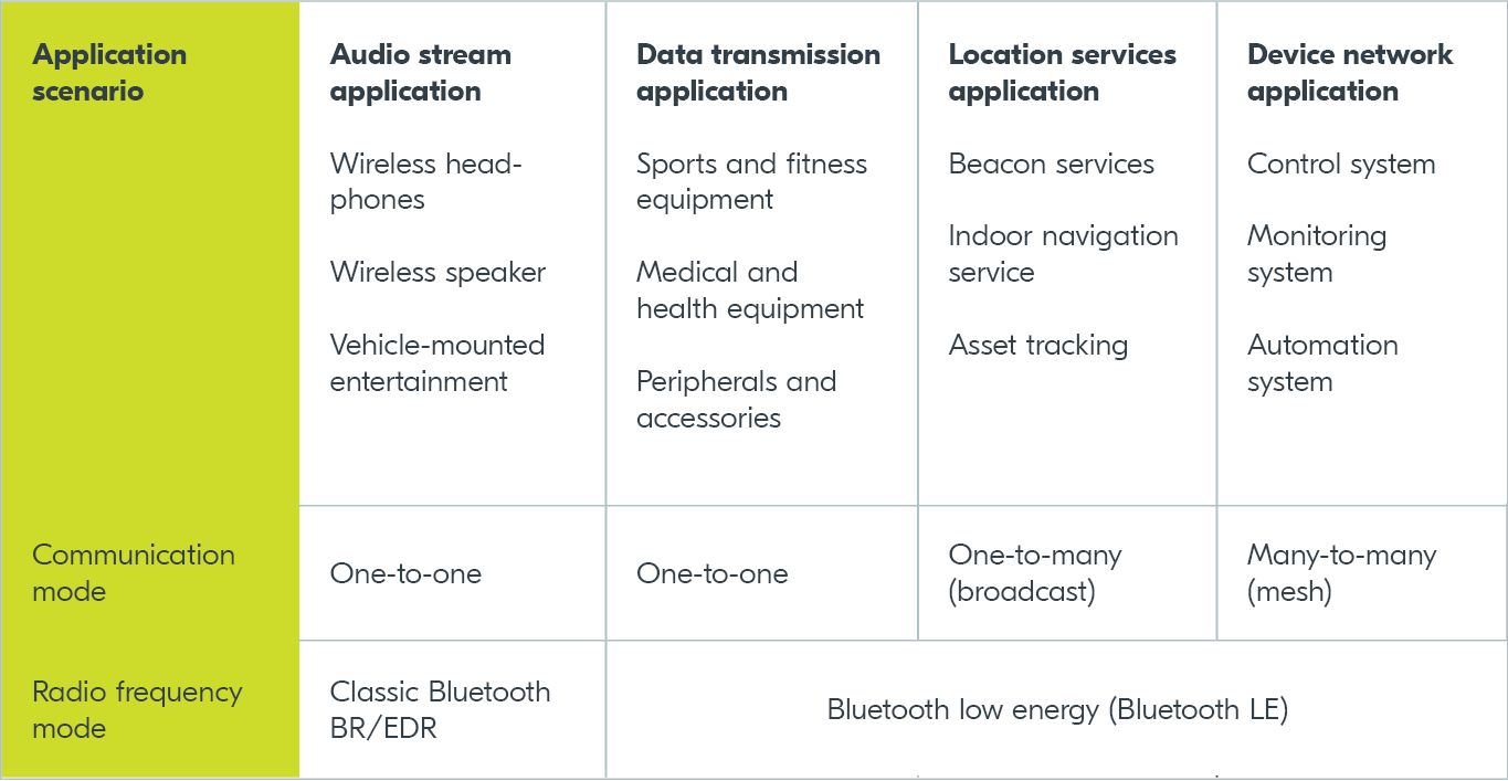 The Difference Between Classic Bluetooth and Bluetooth Low