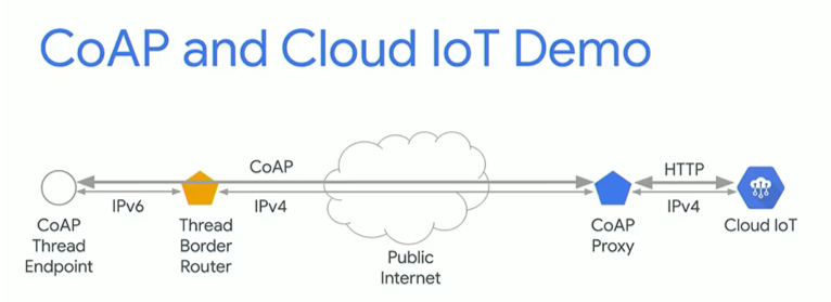 Nordic Thread Solution and IoT Core Demonstrated at Google I/O