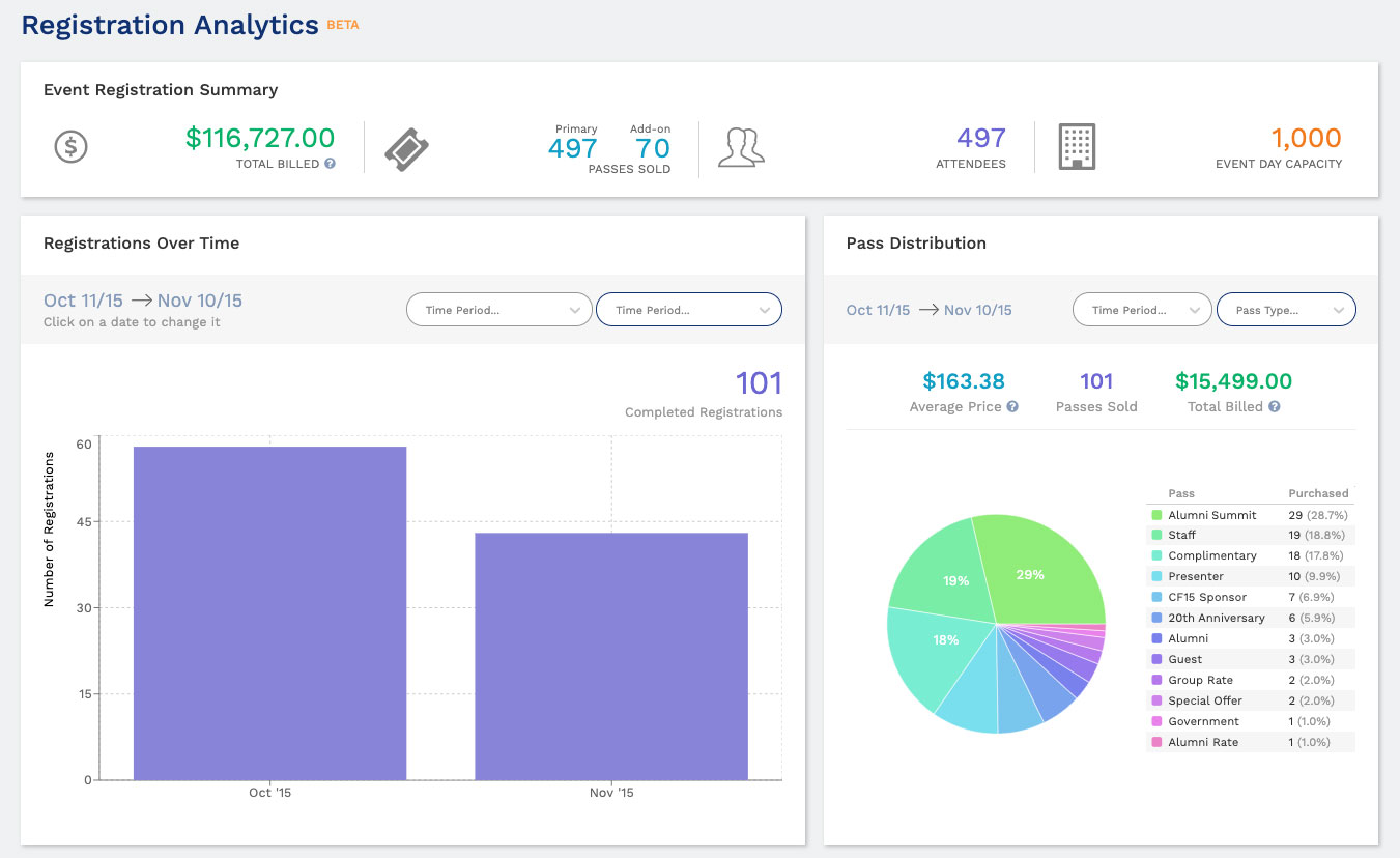 registration analytics dashboard