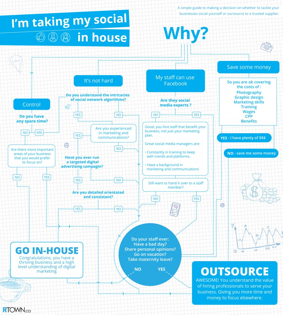 In-House or Outsourced social media