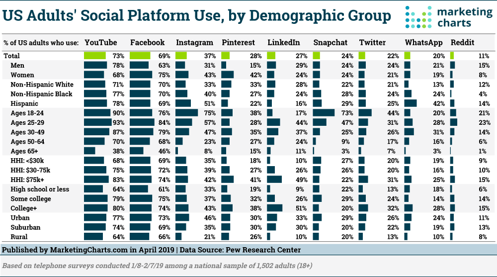 Pew-Social-Platform-Use-by-Demographic-Apr2019