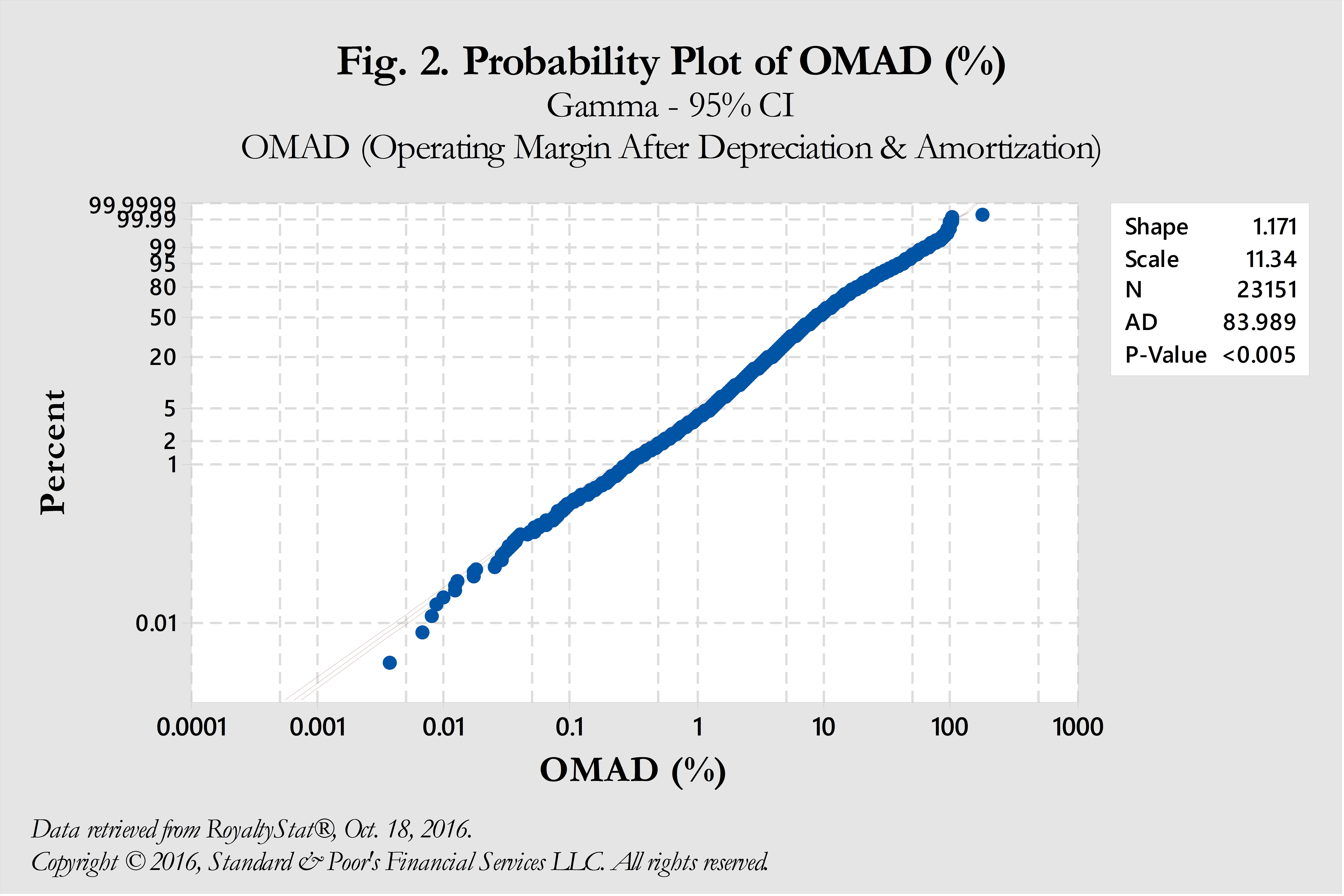 Probability Plot Of Omad1g Operating Profit Margins Don't Obey The Normal  Distribution Find Standard Download How To Calculate