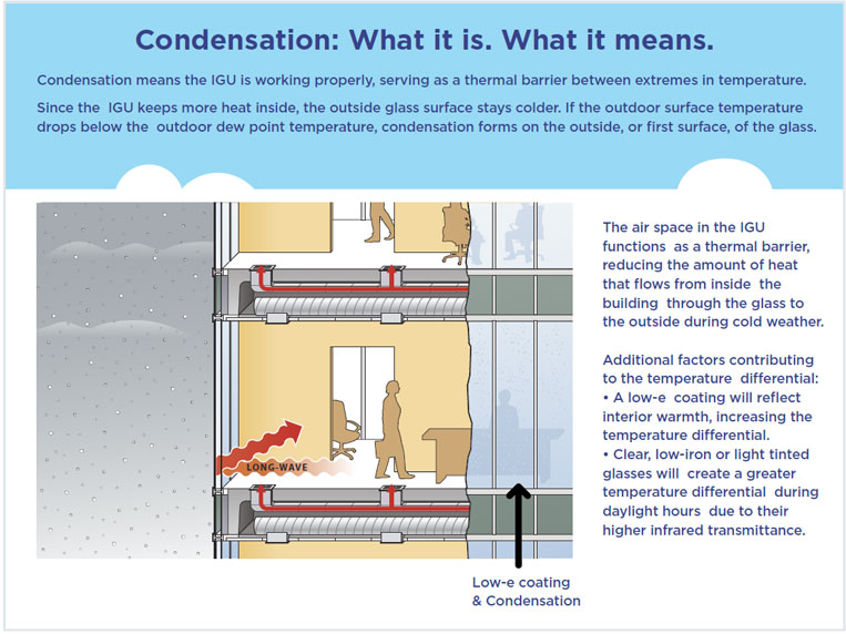 Condensation: What it is  What it means