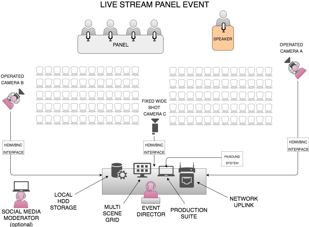 Live Streaming Diagram