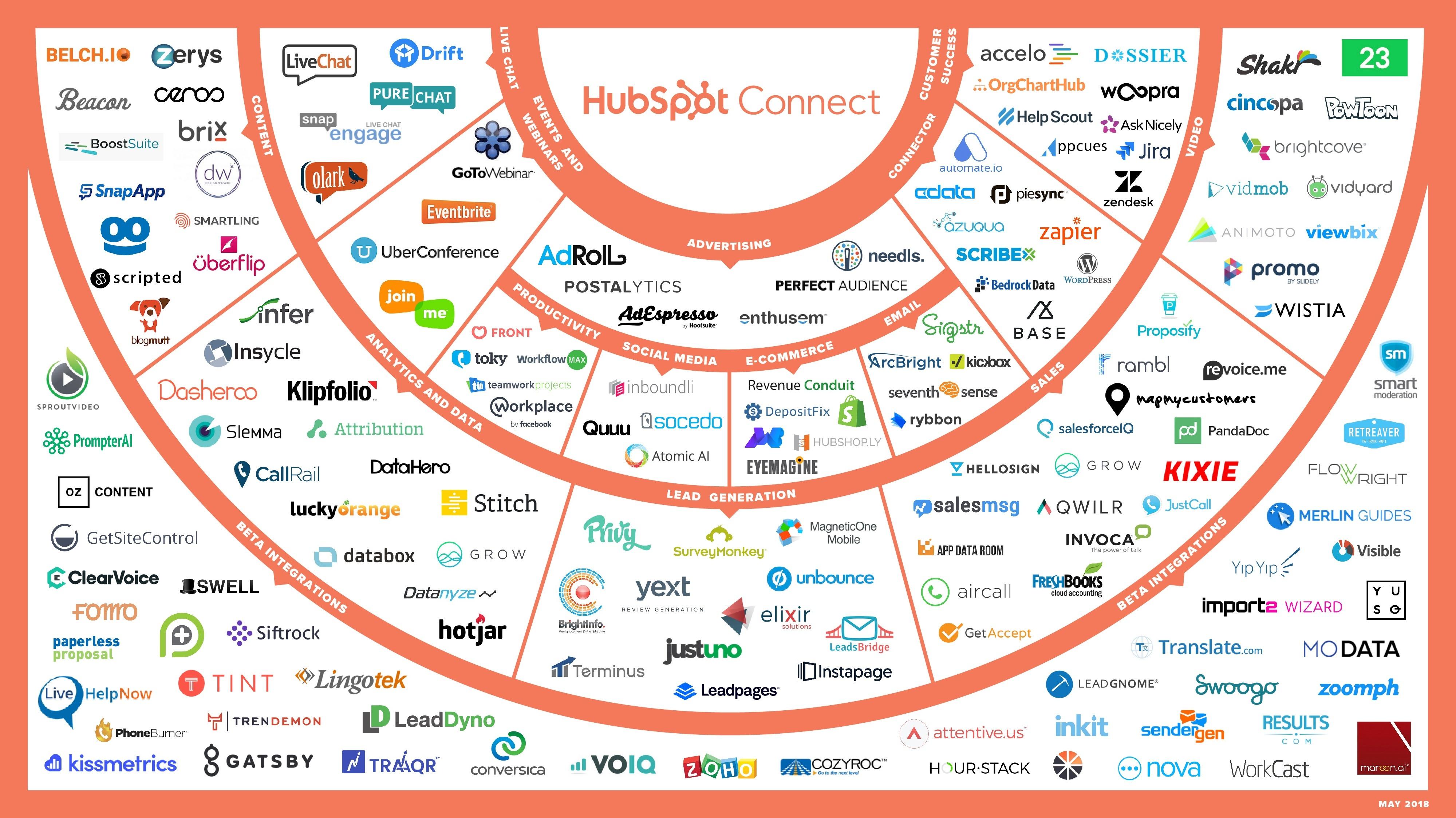Ecosistema de aplicaciones para integraciones y HubSpot