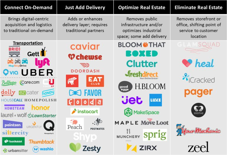 modelos empresariales on-demand