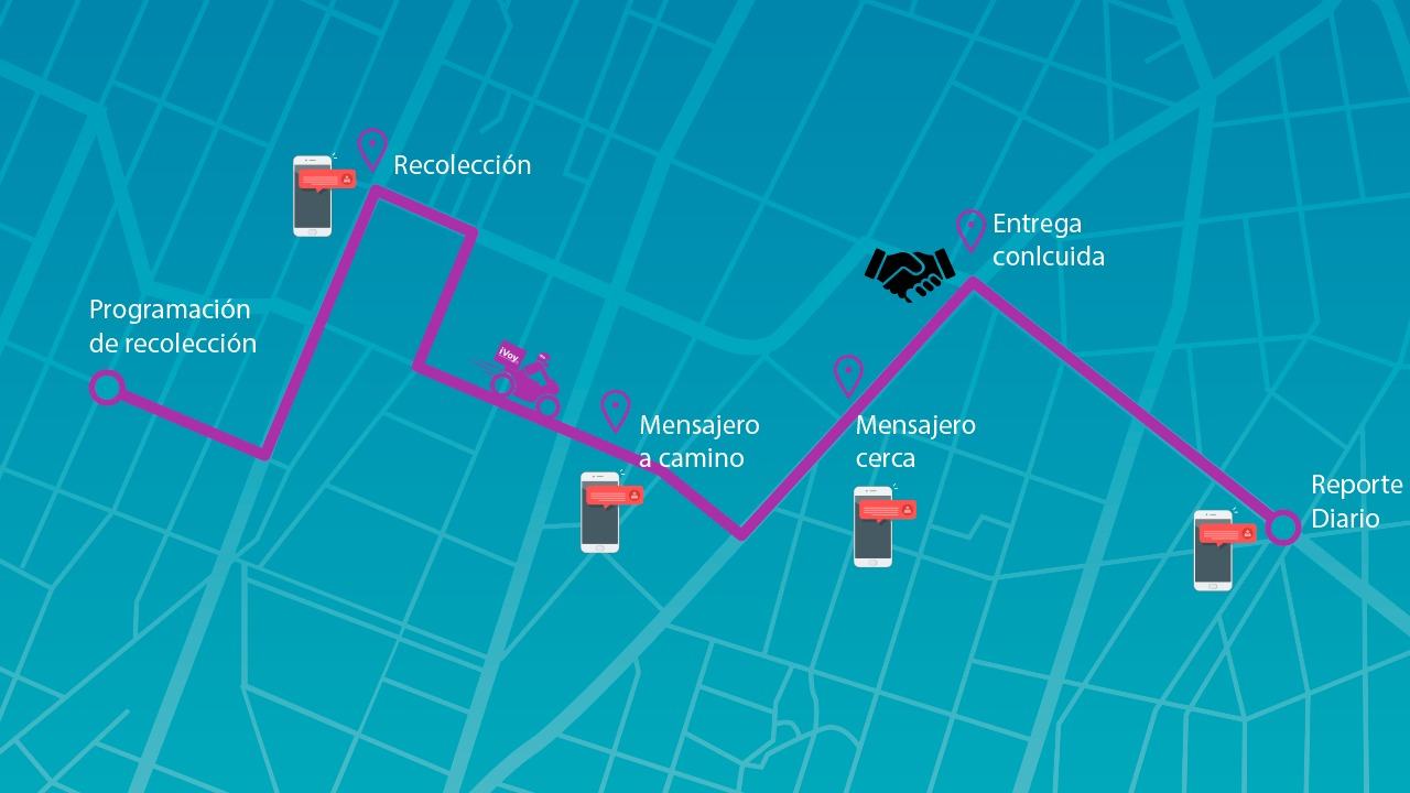 Rastreo en tiempo real - Logistica urbana