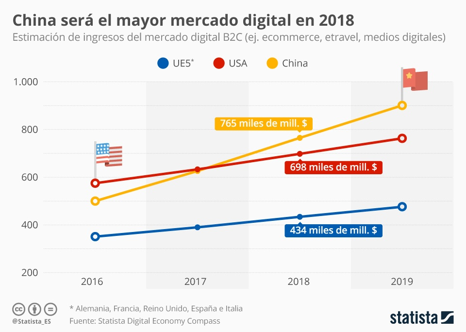 chartoftheday_9164_china_mercado_digital_lider_en_2018_n-1.jpg