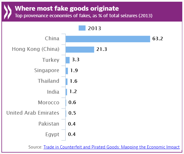 OECD infographic on counterfeit product origins
