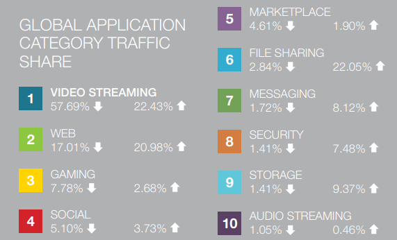 Global application category internet traffic share