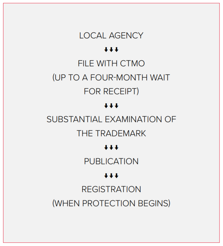 National trademark registration process