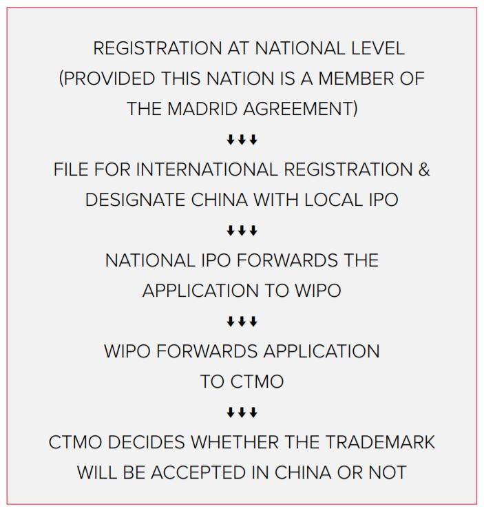 International trademark registration process
