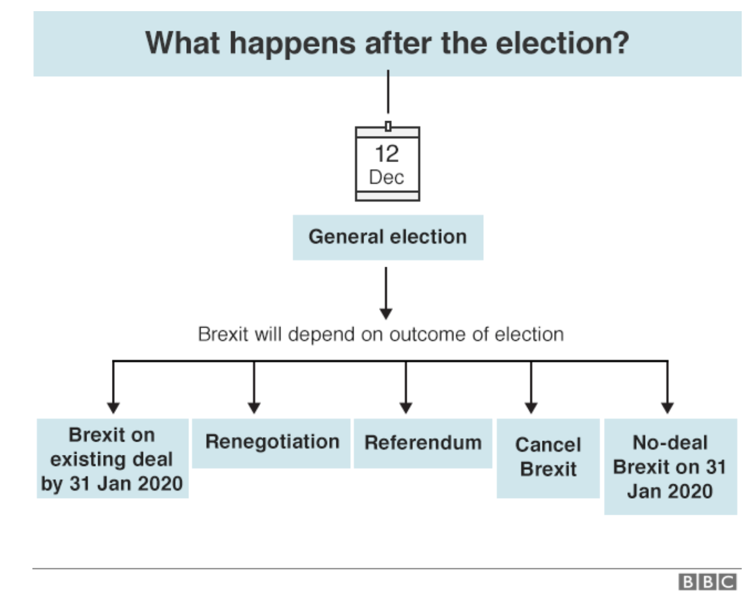 BBC What happens after the election