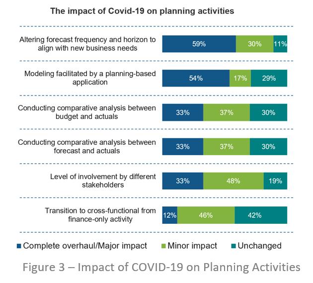 COVID Impact Planning