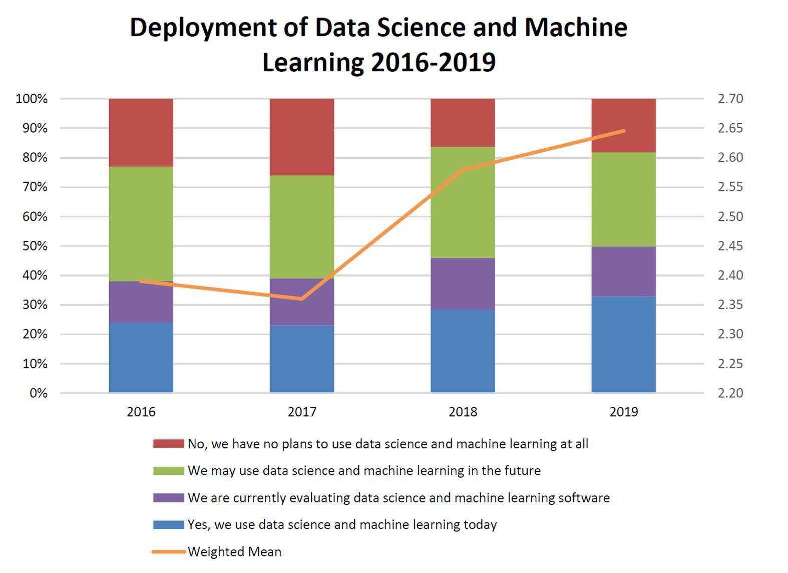 Deployment of Data Science and Machine Learning 2016-2019