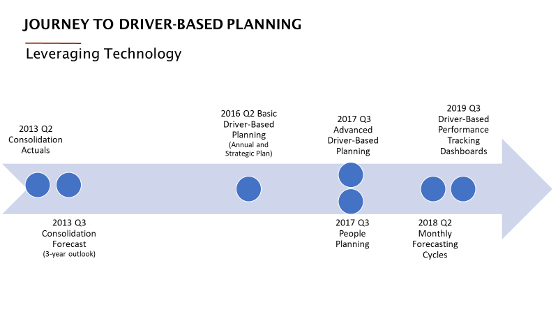 Guardian Industries Journey to Driver-Based Planning