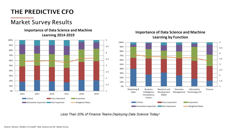 Market Survey Results for Data Science and Machine Learning