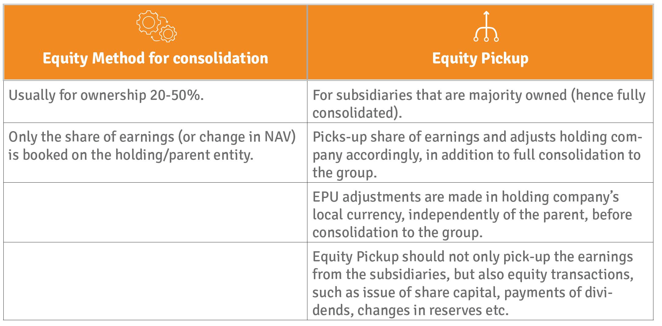 Equity Pickup
