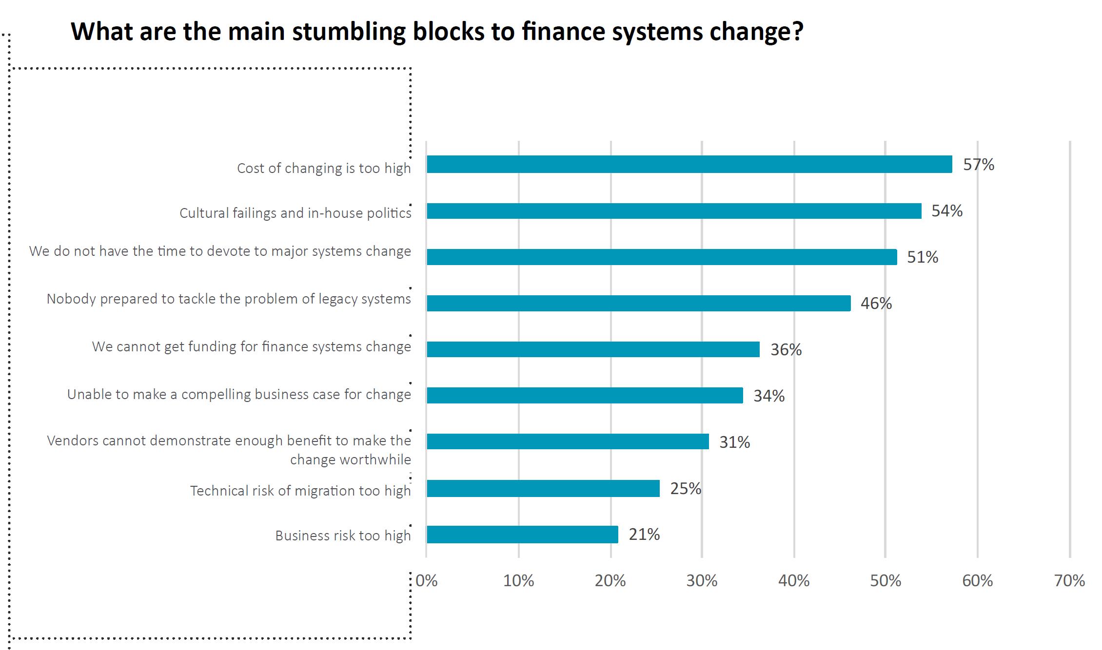 FSN Report 2019 Stumbling blocks to Finance Systems change