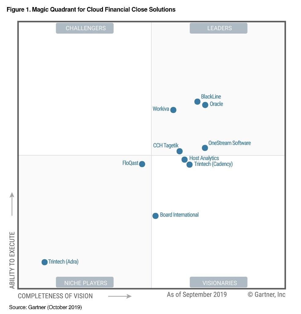 Gartner Magic Quadrant for Cloud Financial Close Solutions 2019