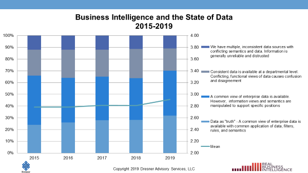 Business Intelligence and the State of Data 2015-2019