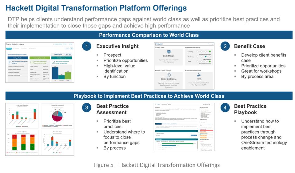 Hackett Digital Transformation