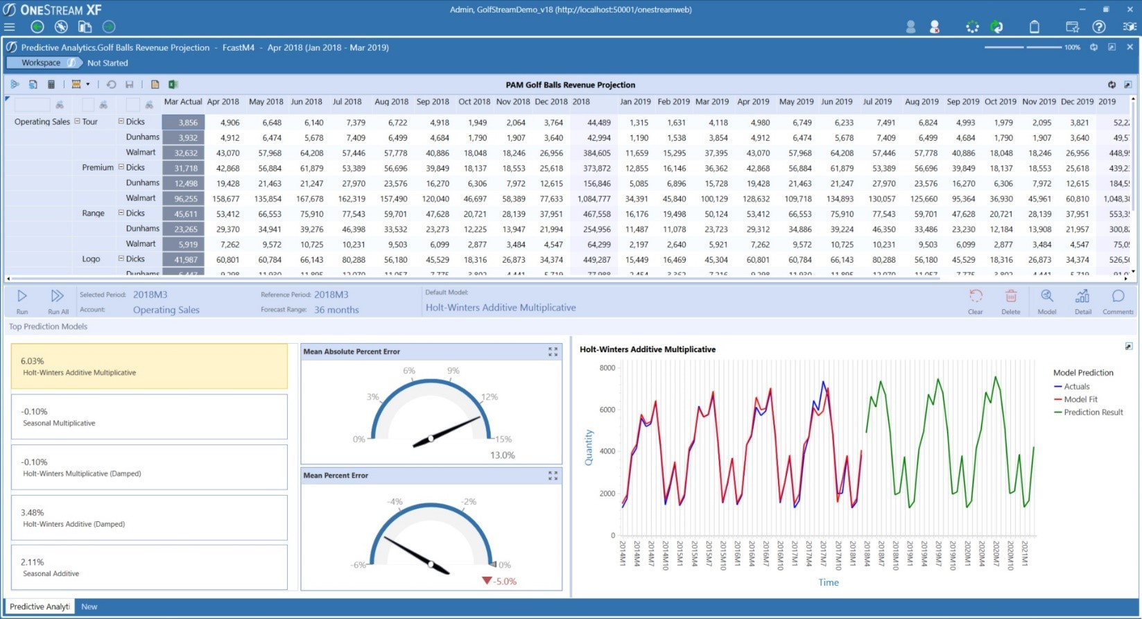 OneStream Predictive Analytics Solution