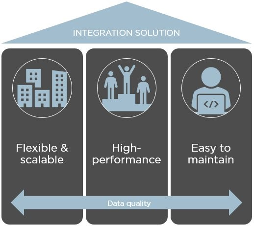Solution Design Criteria