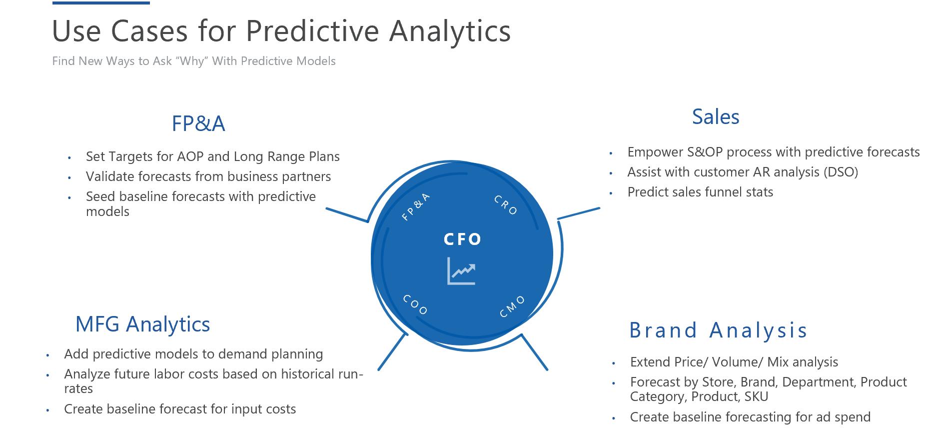 Use Cases for Predictive Analytics