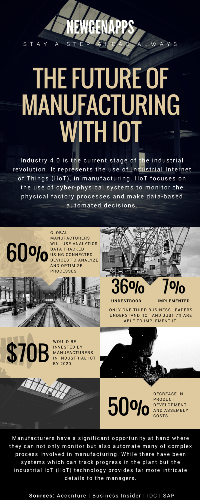 IIoT Manufacting Industry 40 Infographic Stats and Future